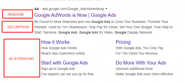outlining all the elements of Google Ads adcopy